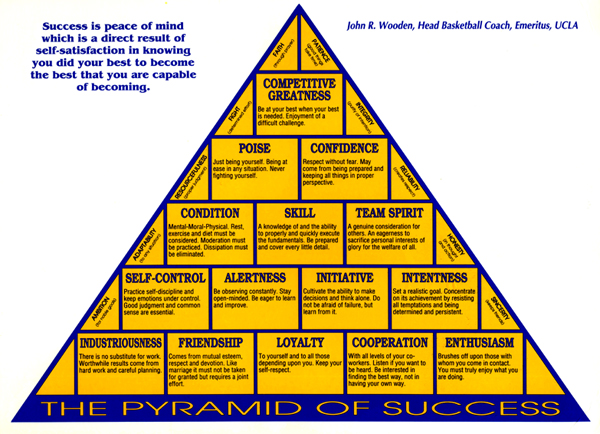 photo regarding John Wooden Pyramid of Success Printable identified as Good results Practice John Wood Karson Butler Activities